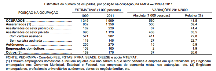 O segmento de trabalho formal da RMPA no novo século