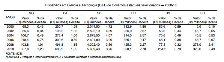 Os gastos em Ciência e Tecnologia nos estados mais industrializados do Brasil