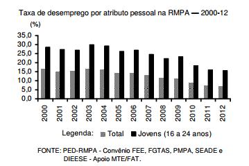 Os jovens no mercado de trabalho da RMPA (2000-12)