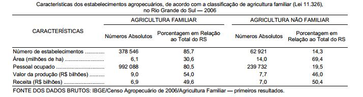 Os números da agricultura familiar