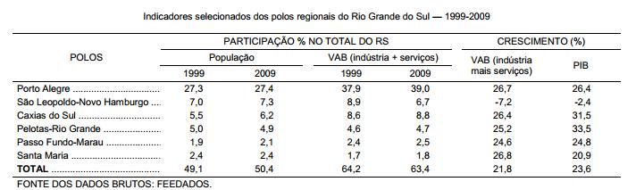 Os polos regionais sul-rio-grandenses 1999-2009