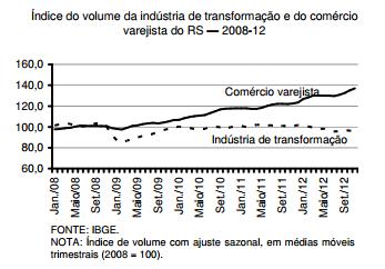 Passados os efeitos da estiagem, a recuperação do PIB