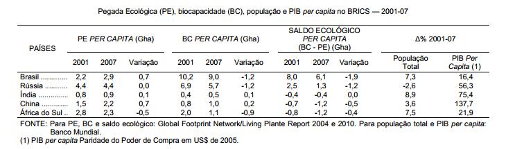Pegada ecológica no BRICS