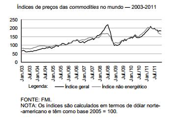 Performance recente dos preços das commodities