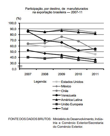 Queda das exportações brasileiras de manufaturados