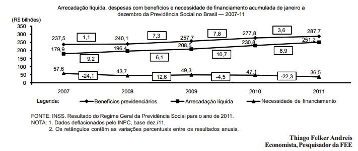 Regime Geral de Previdência Social (RGPS) balanço de 2011
