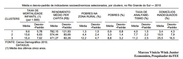 Regionalização e caracterização da pobreza no Estado 2