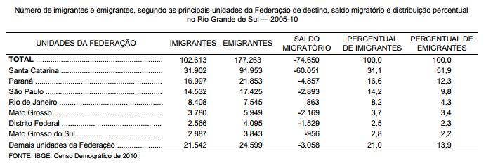 Rio Grande do Sul trocas migratórias interestaduais entre 2005 e 2010
