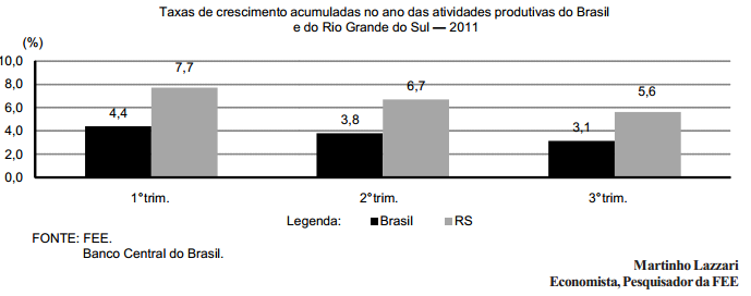 RS deve crescer acima da média nacional em 2011