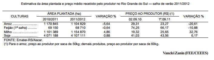 Safra 2011 2012 área plantada segue os preços