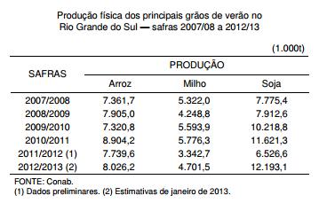 Safra 2012 2013 projeções promissoras sinalizam recorde