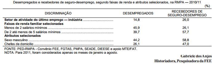 Seguro-desemprego na Região Metropolitana de Porto Alegre