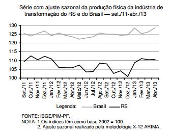 Sinais de recuperação da indústria gaúcha