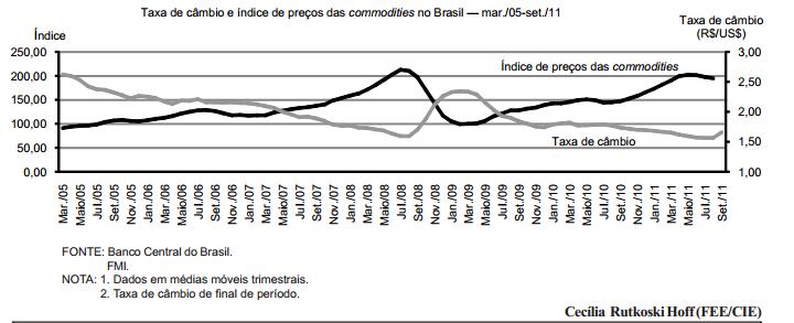 Taxa de câmbio e preços das commodities