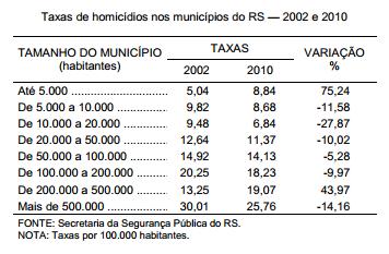 Taxas de homicídios nos municípios do RS para os anos de 2002 e 2010