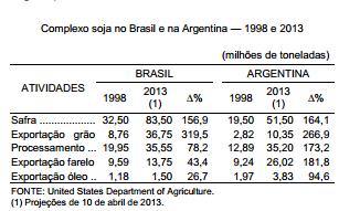 Tributação e competitividade da agroindústria da soja