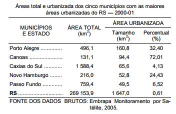A área efetivamente urbanizada do RS