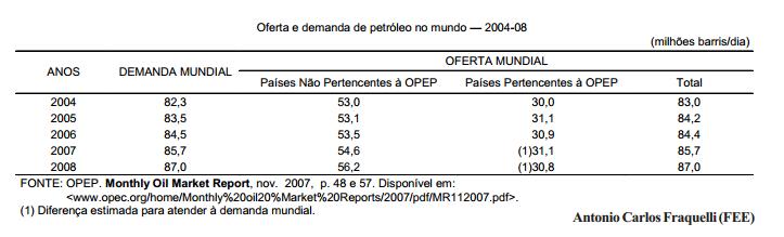 A demanda e a oferta de petróleo perante