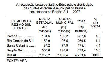 A distribuição dos recursos do Salário-Educação