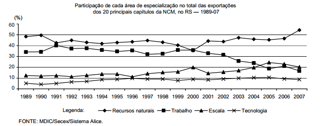 A especialização das exportações gaúchas