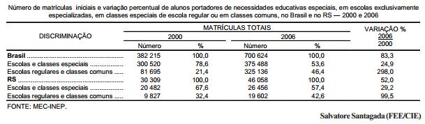A evolução das matrículas na educação especial, no Brasil e no RS — 2000-06