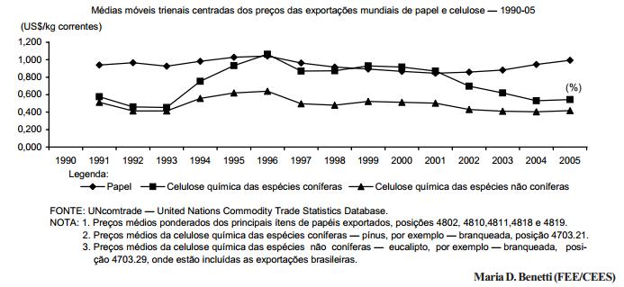 A indústria de celulose e papel no Brasil