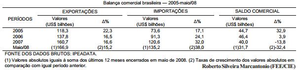 A rápida queda do saldo da balança comercial brasileira