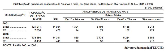 Analfabetismo no Brasil e no Rio Grande do Sul