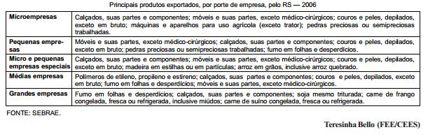 As exportações do Rio Grande do Sul por porte de empresa