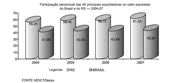 Aumenta a concentração empresarial das exportações gaúchas