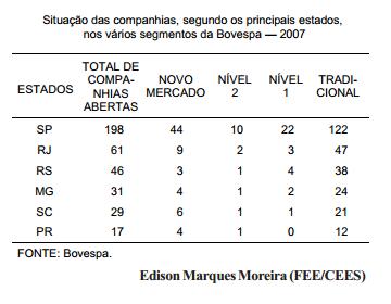 Bolsa de valores o Rio Grande do Sul tem um caminho a percorrer