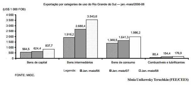 Categorias dinâmicas das exportações gaúchas