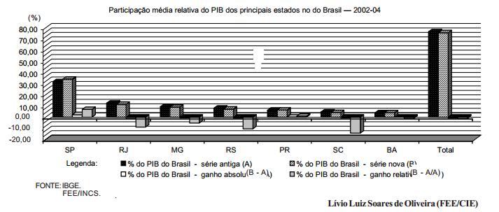 Comparação dos PIBs estaduais na nova série do IBGE