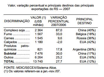 Crescem as exportações gaúchas em 2007