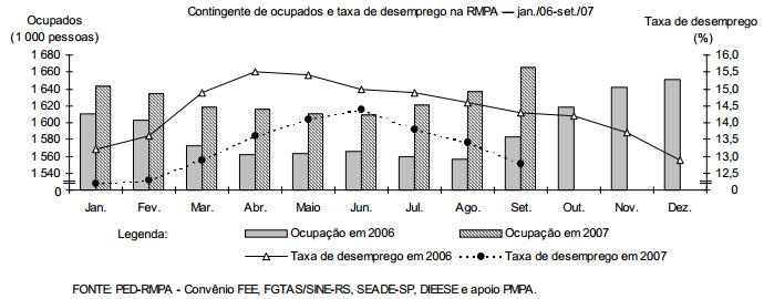 Crescimento da ocupação reduz o  desemprego na RMPA