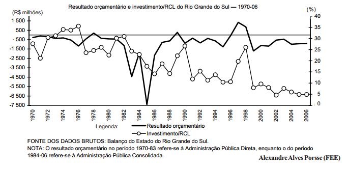 Crise fiscal, incentivos e o desenvolvimento do RS