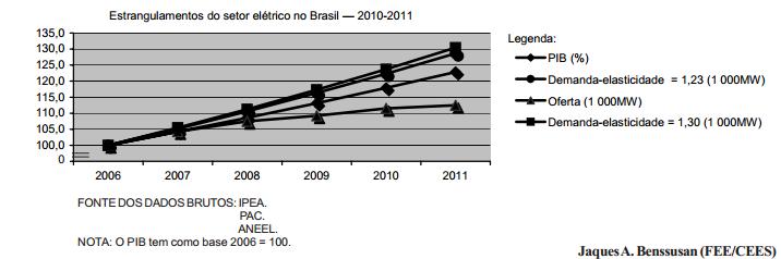 Estrangulamentos, déficits e riscos do setor elétrico brasileiro em 2010 e 2011