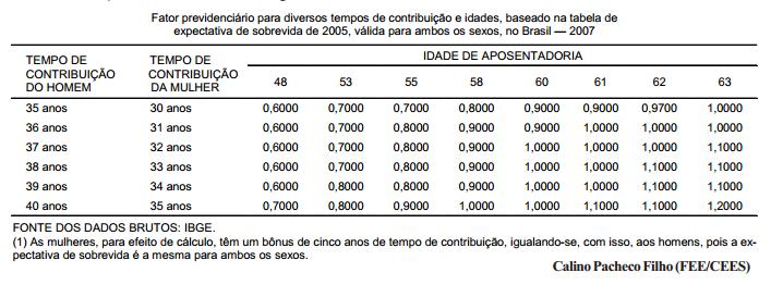 Fator previdenciário versus idade mínima