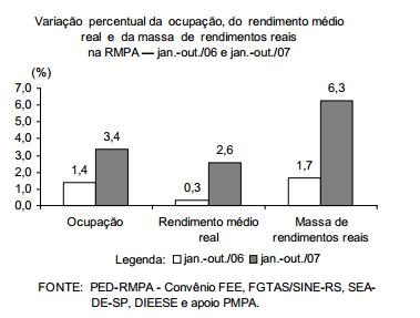 Massa de rendimentos reais apresenta comportamento positivo na RMPA