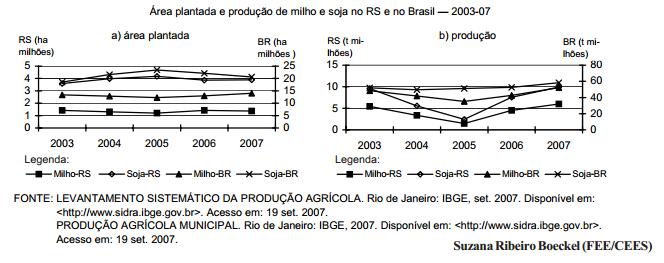 Milho e soja repetirão desempenho em 2008