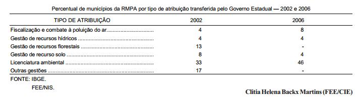 Municipalização da gestão ambiental no RS – 2002-06