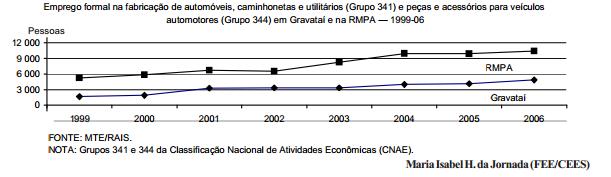 O emprego industrial em Gravataí e na RMPA