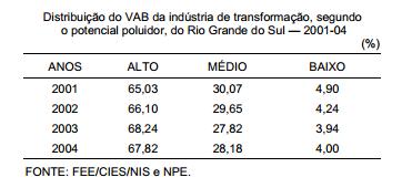 O potencial poluidor das atividades industriais no RS