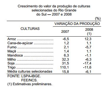 Perspectiva negativa para a lavoura gaúcha em 2008