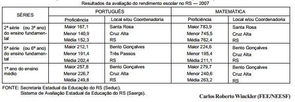 Resultados da avaliação do rendimento escolar do Rio Grande do Sul — 2007