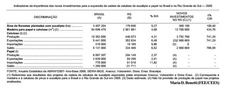 Rio Grande do Sul novo pólo de desenvolvimento florestal