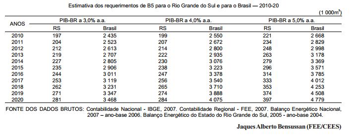 Uma breve incursão no dimensionamento do mercado de biodiesel no Brasil
