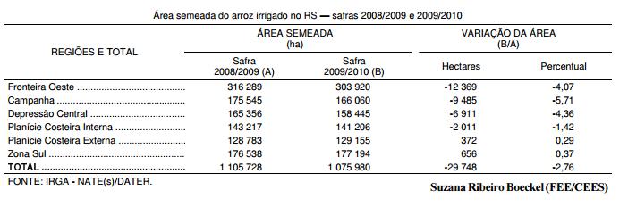 Lavoura de arroz no RS em 2010, maus efeitos do El Niño