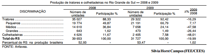 Mudança no perfil da produção de máquinas agrícolas no RS