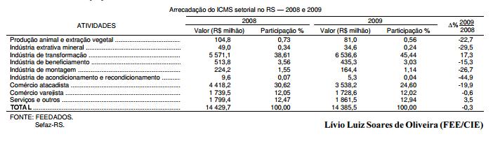 O desempenho da arrecadação do ICMS em 2009, no RS
